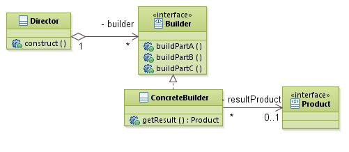patterns_BuilderPattern