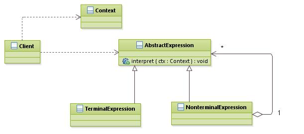 patterns_InterpreterPattern