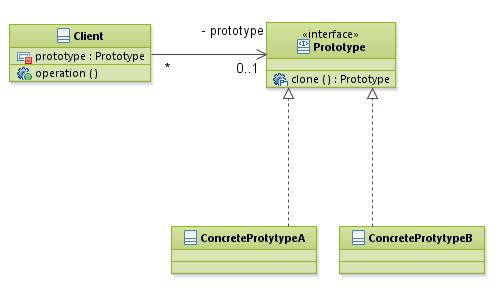 patterns_PrototypePattern