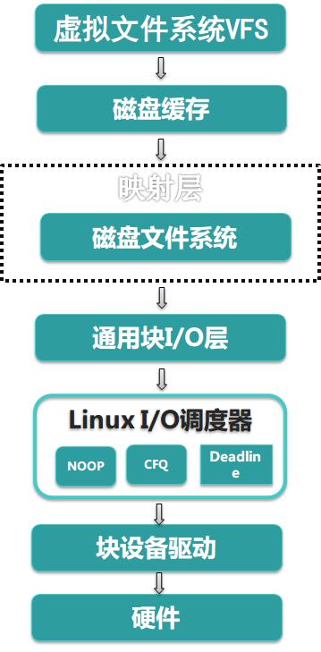 linux-io-arch