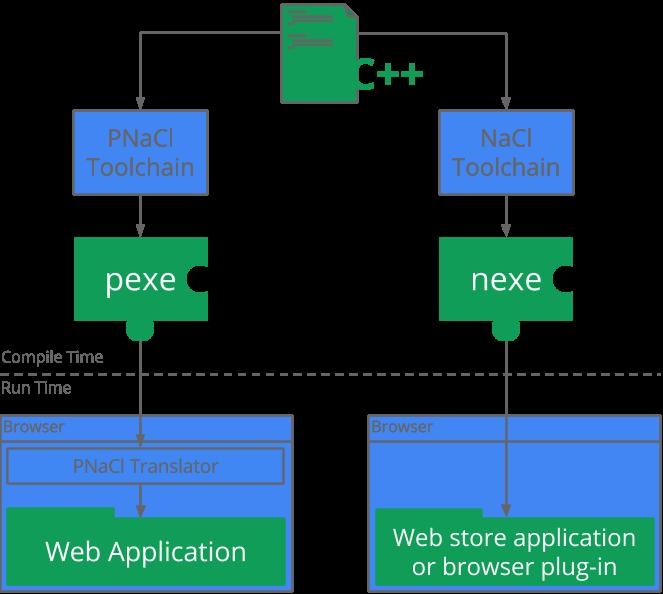 nacl-pnacl-component-diagram