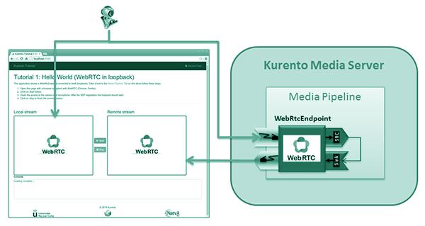 kurento-loopback
