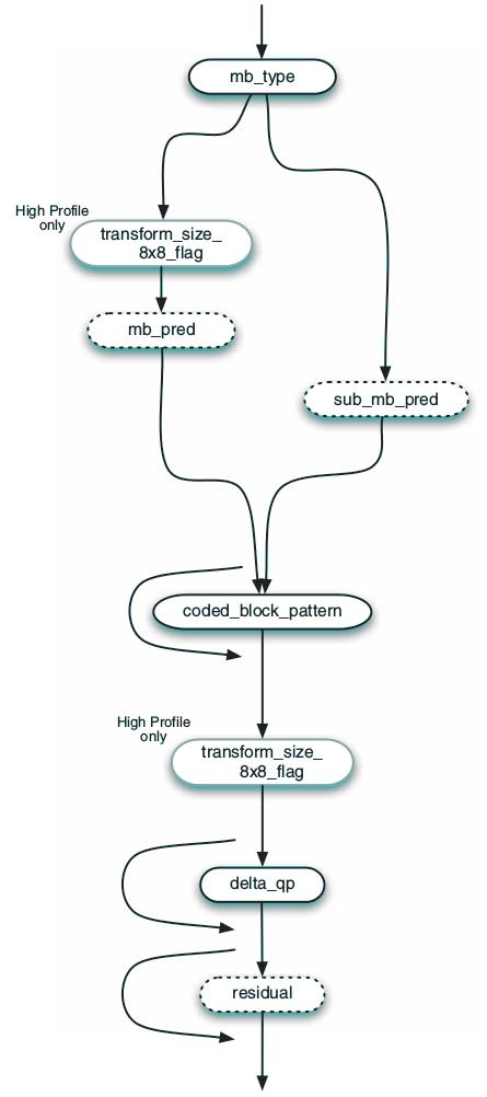 macroblock-syntax