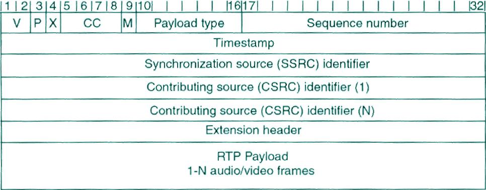 rtp-header