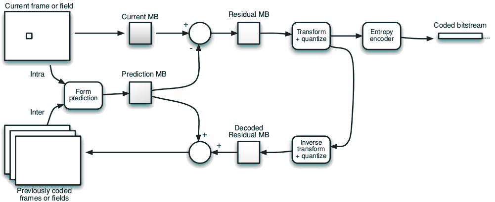 typical-h264-encoder