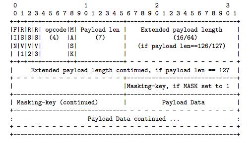 websocket-header