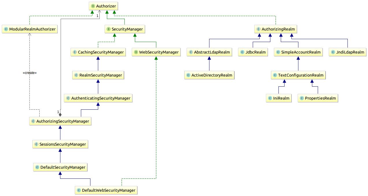 shiro-class-diagram-autho