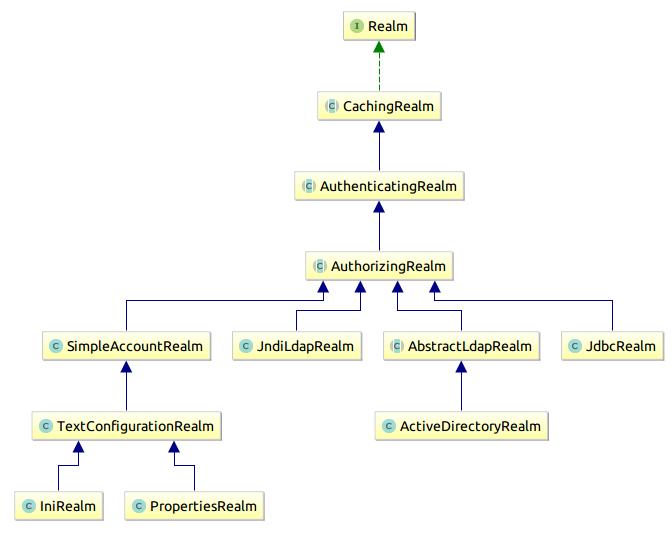 shiro-class-diagram-realm