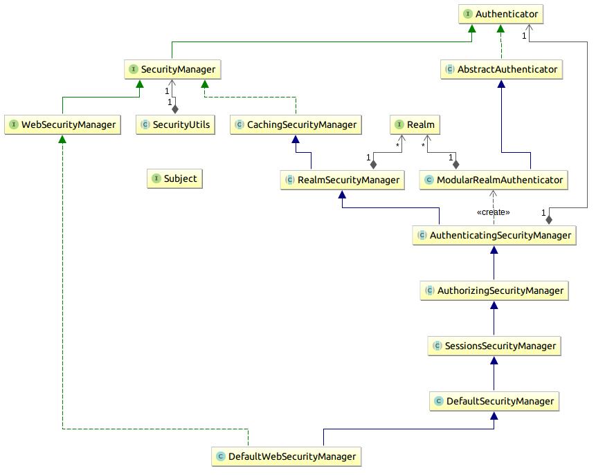 shiro-class-diagram-secmgr