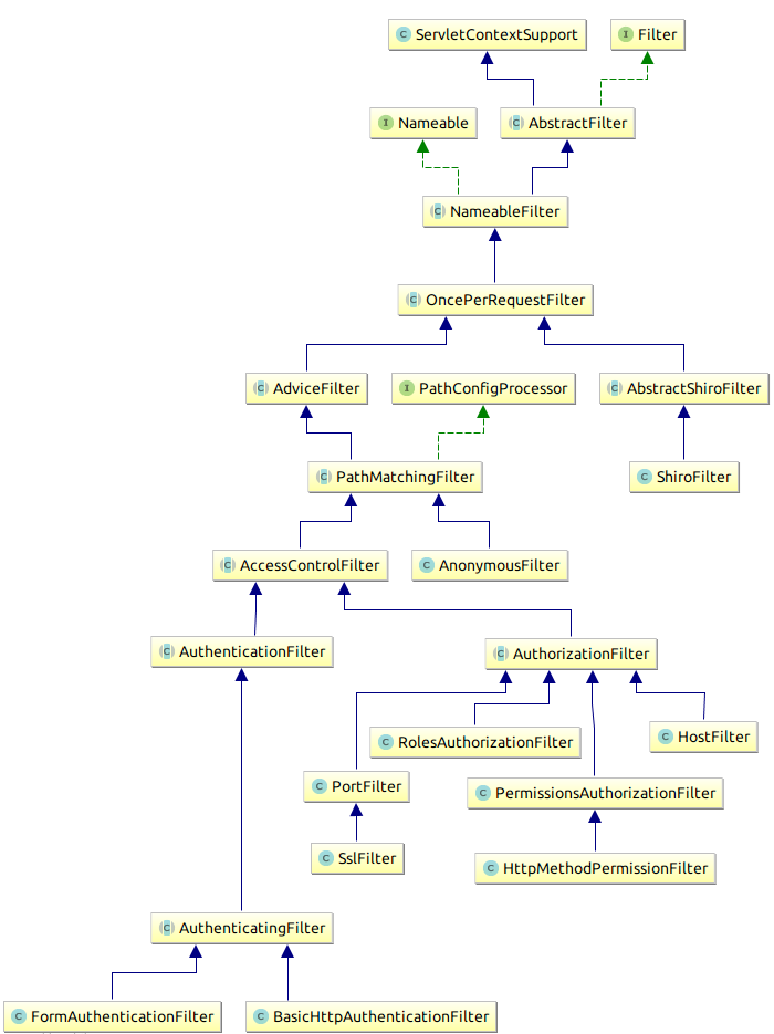 shiro-filters-class-diagram